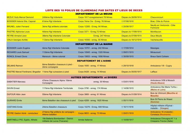 Liste des poilus de clarensac